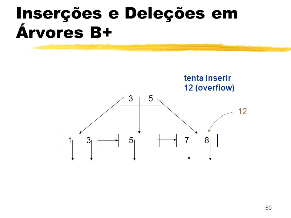50 3 5 1 357 8 tenta inserir 12 (overflow) 12 Inserções e Deleções em Árvores B+