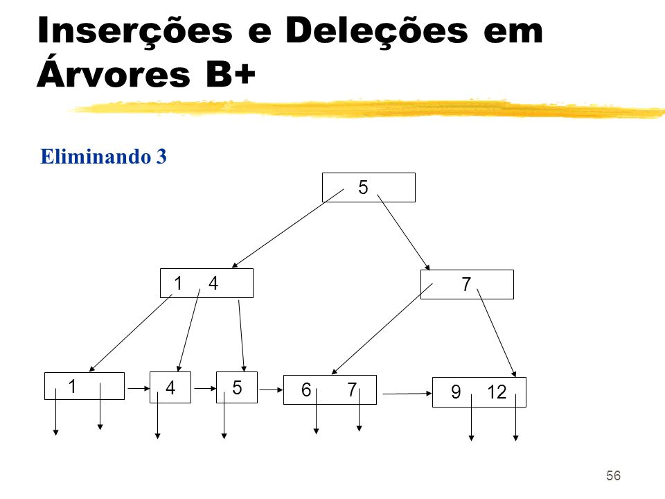 56 Eliminando 3 5 1 4 4 6 7 1 5 7 9 12 Inserções e Deleções em Árvores B+