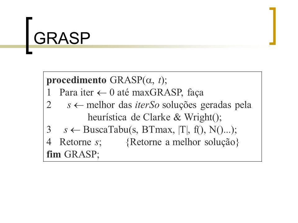 GRASP procedimento GRASP(, t); 1 Para iter 0 até maxGRASP, faça 2 s melhor das iterSo soluções geradas pela heurística de Clarke & Wright(); 3 s Busca