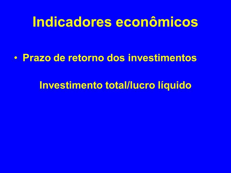 Indicadores econômicos Prazo de retorno dos investimentos Investimento total/lucro líquido