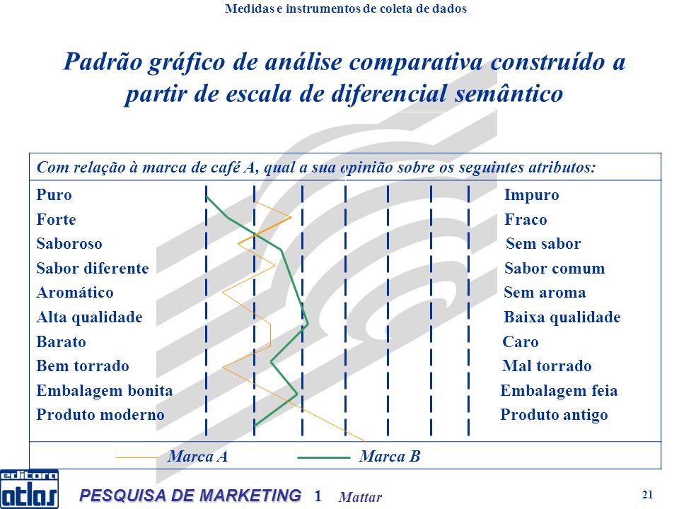 Mattar PESQUISA DE MARKETING 1 21 Padrão gráfico de análise comparativa construído a partir de escala de diferencial semântico Com relação à marca de
