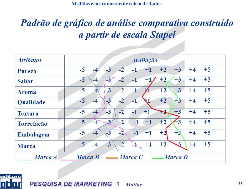 Mattar PESQUISA DE MARKETING 1 23 Padrão de gráfico de análise comparativa construído a partir de escala Stapel AtributosAvaliação Pureza -5 -4 -3 -2