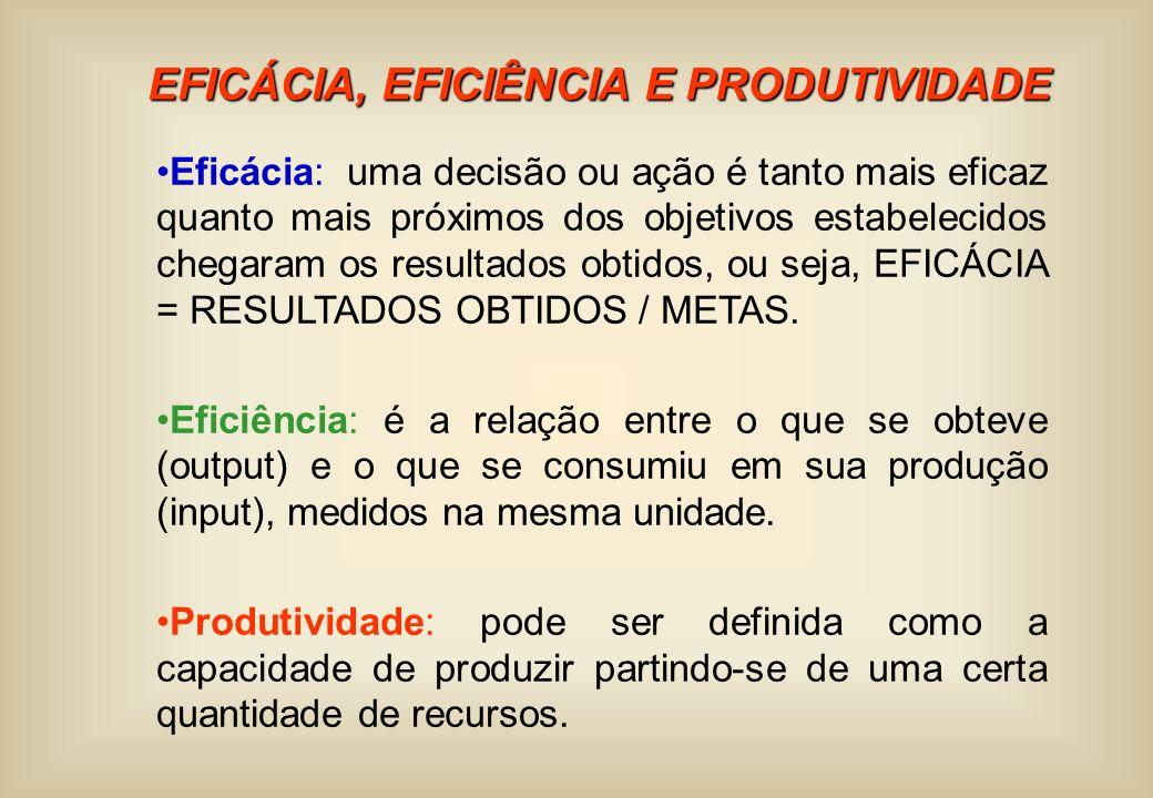EFICÁCIA, EFICIÊNCIA E PRODUTIVIDADE Eficácia: uma decisão ou ação é tanto mais eficaz quanto mais próximos dos objetivos estabelecidos chegaram os re