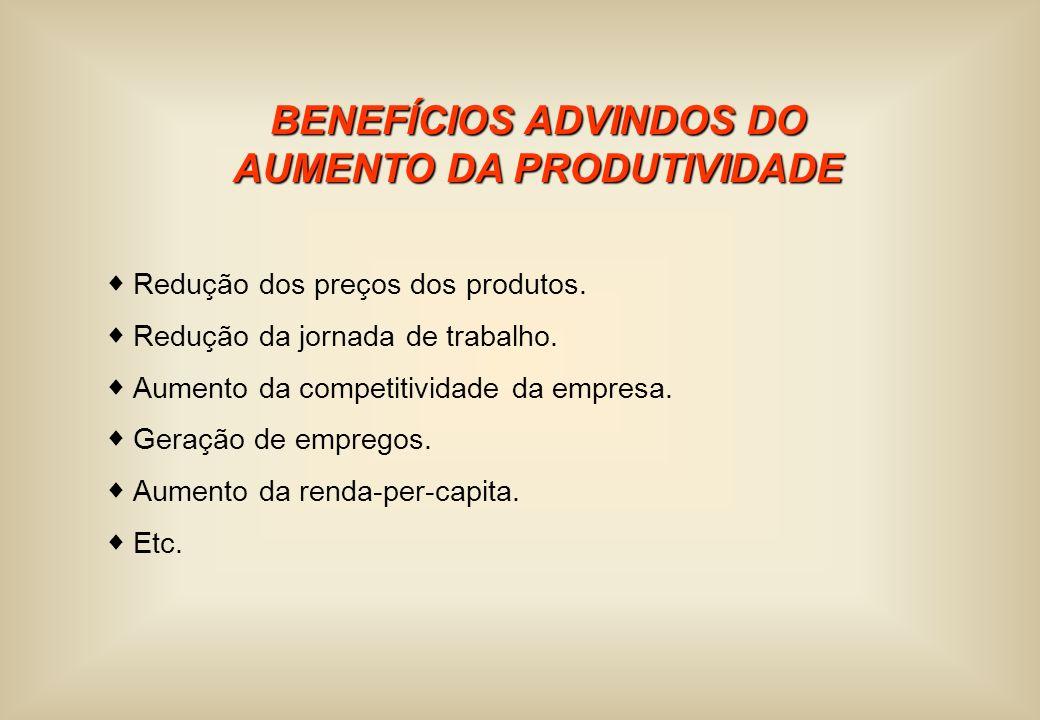 BENEFÍCIOS ADVINDOS DO AUMENTO DA PRODUTIVIDADE Redução dos preços dos produtos. Redução da jornada de trabalho. Aumento da competitividade da empresa