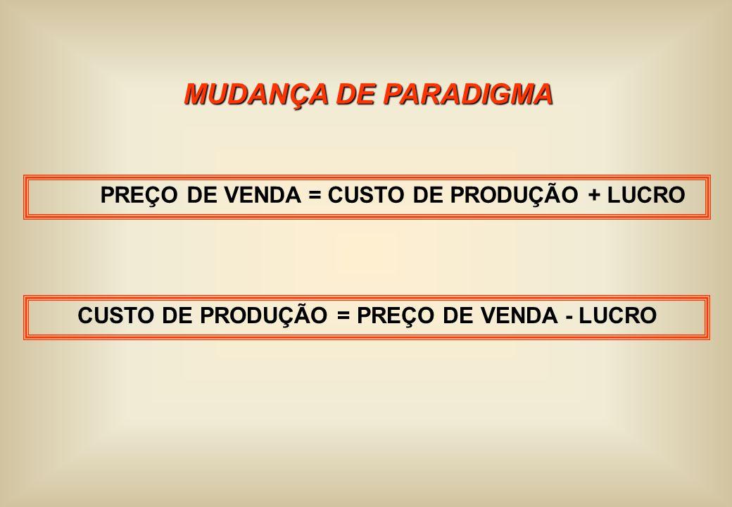 MUDANÇA DE PARADIGMA PREÇO DE VENDA = CUSTO DE PRODUÇÃO + LUCRO CUSTO DE PRODUÇÃO = PREÇO DE VENDA - LUCRO