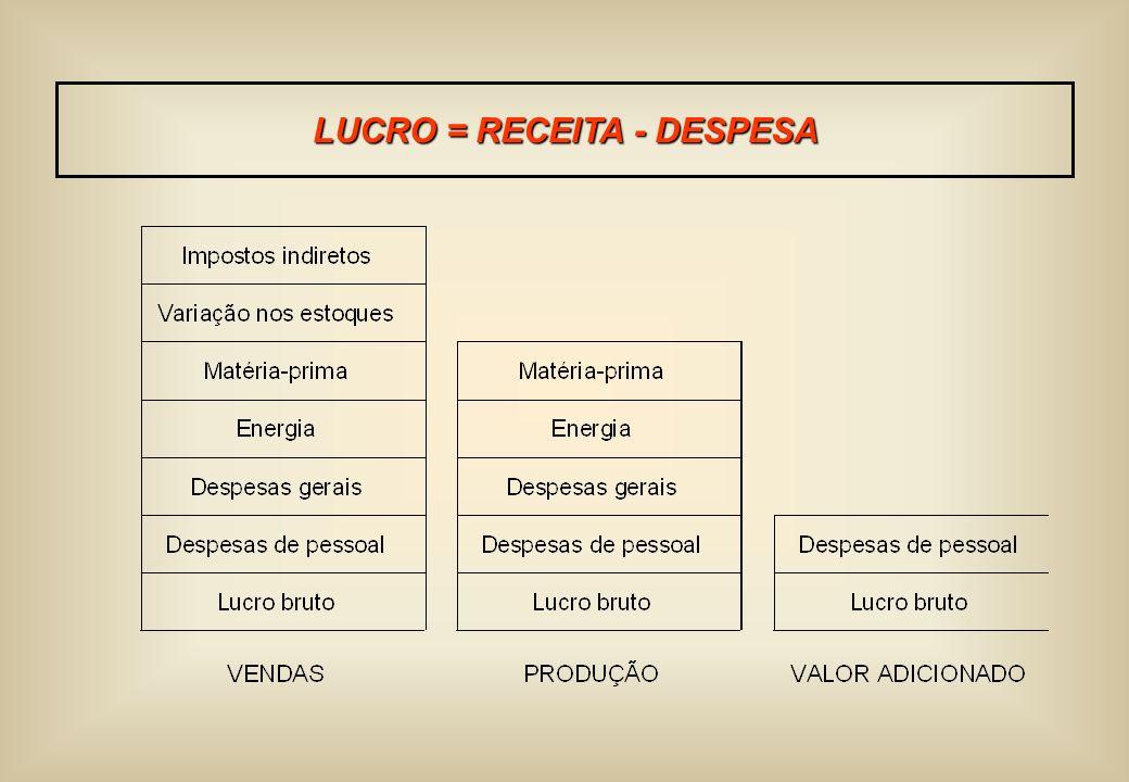 LUCRO = RECEITA - DESPESA