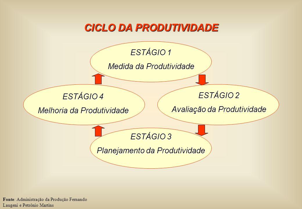 CICLO DA PRODUTIVIDADE Fonte: Administração da Produção Fernando Laugeni e Petrônio Martins ESTÁGIO 1 Medida da Produtividade ESTÁGIO 2 Avaliação da P