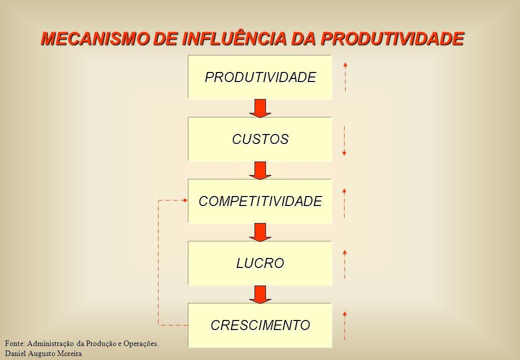 MECANISMO DE INFLUÊNCIA DA PRODUTIVIDADE PRODUTIVIDADE CUSTOS COMPETITIVIDADE LUCRO CRESCIMENTO Fonte: Administração da Produção e Operações. Daniel A