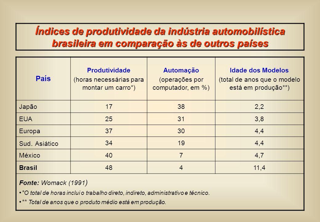 Índices de produtividade da indústria automobilística brasileira em comparação às de outros países País Produtividade (horas necessárias para montar u