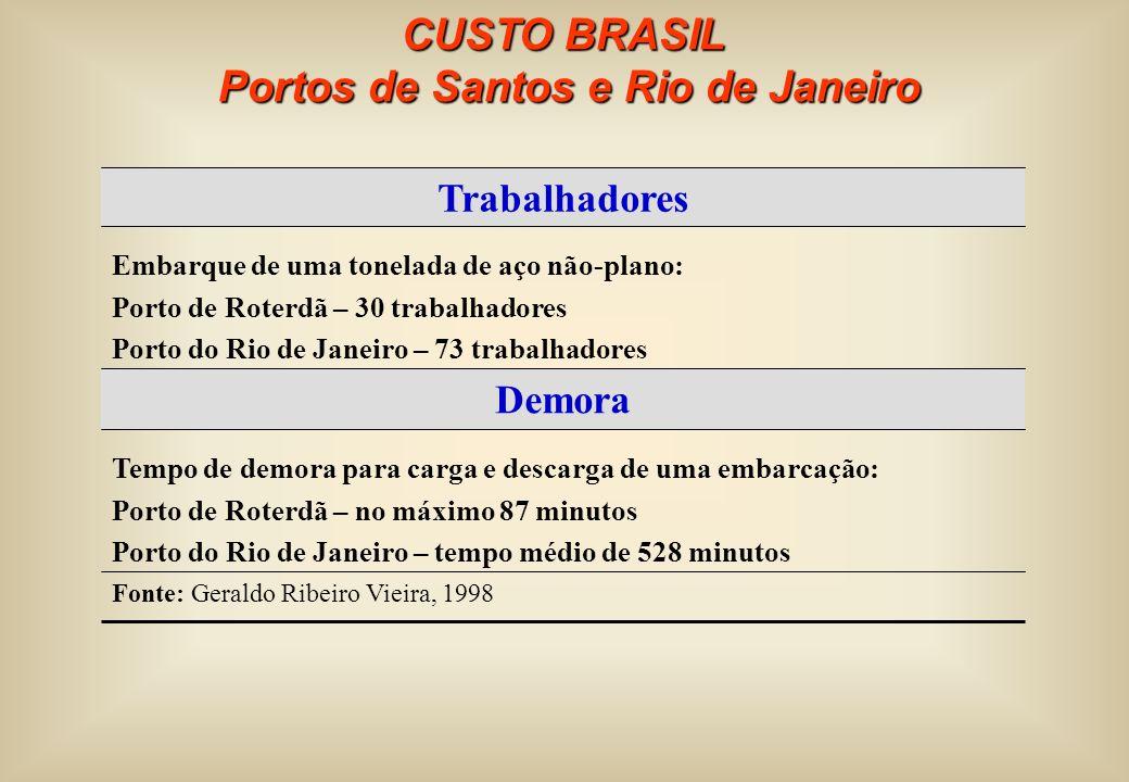 CUSTO BRASIL Portos de Santos e Rio de Janeiro Portos de Santos e Rio de Janeiro Fonte: Geraldo Ribeiro Vieira, 1998 Tempo de demora para carga e desc