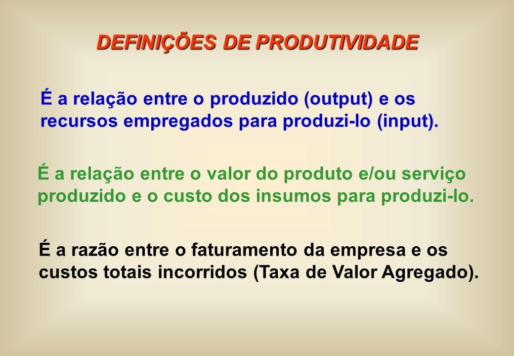 DEFINIÇÕES DE PRODUTIVIDADE É a relação entre o valor do produto e/ou serviço produzido e o custo dos insumos para produzi-lo. É a relação entre o pro
