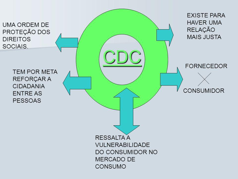 CDC EXISTE PARA HAVER UMA RELAÇÃO MAIS JUSTA FORNECEDOR CONSUMIDOR UMA ORDEM DE PROTEÇÃO DOS DIREITOS SOCIAIS. TEM POR META REFORÇAR A CIDADANIA ENTRE
