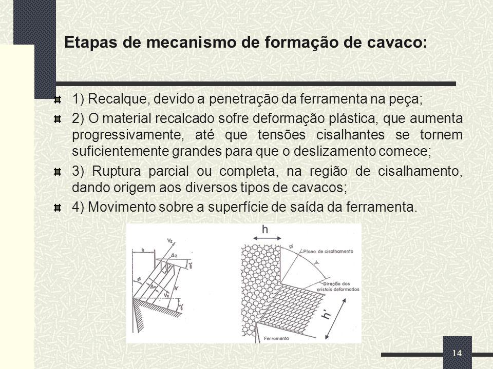 Etapas de mecanismo de formação de cavaco: 1) Recalque, devido a penetração da ferramenta na peça; 2) O material recalcado sofre deformação plástica,