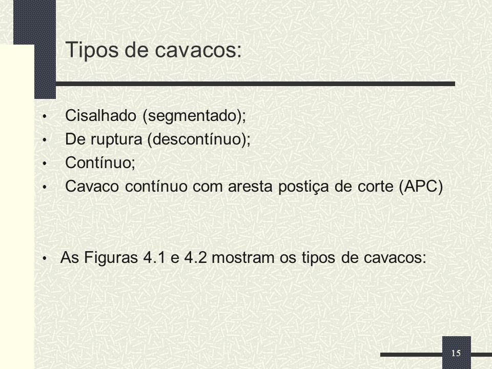 Tipos de cavacos: Cisalhado (segmentado); De ruptura (descontínuo); Contínuo; Cavaco contínuo com aresta postiça de corte (APC) As Figuras 4.1 e 4.2 m
