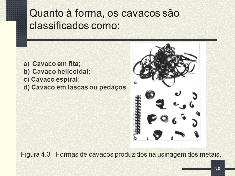 Quanto à forma, os cavacos são classificados como: 20 Figura 4.3 - Formas de cavacos produzidos na usinagem dos metais. a)Cavaco em fita; b)Cavaco hel