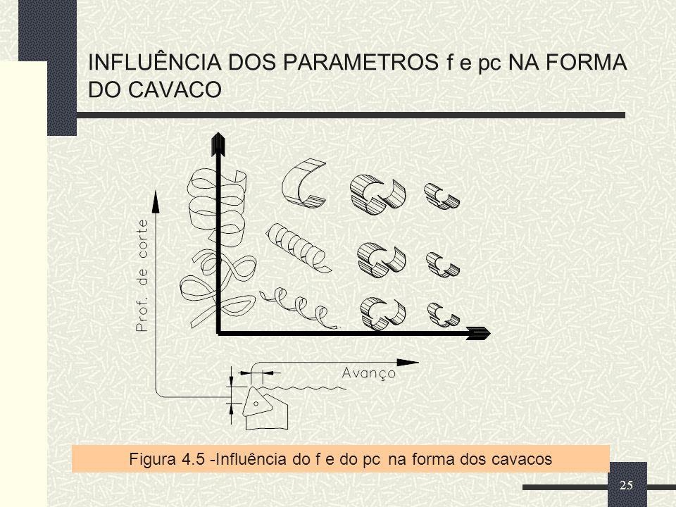 INFLUÊNCIA DOS PARAMETROS f e pc NA FORMA DO CAVACO 25 Figura 4.5 -Influência do f e do pc na forma dos cavacos