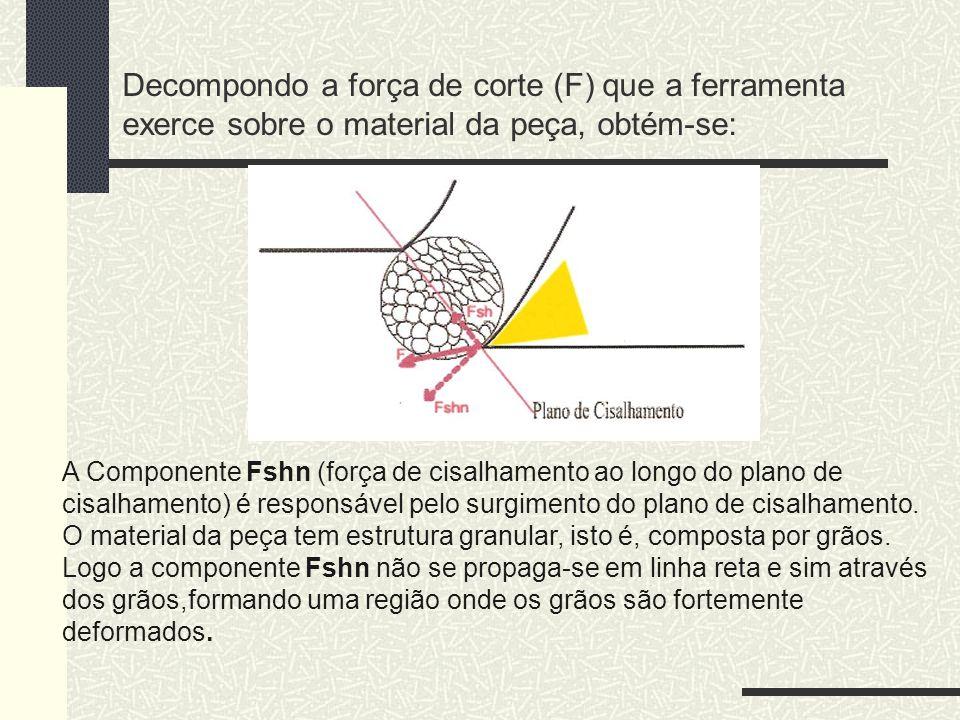Decompondo a força de corte (F) que a ferramenta exerce sobre o material da peça, obtém-se: A Componente Fshn (força de cisalhamento ao longo do plano