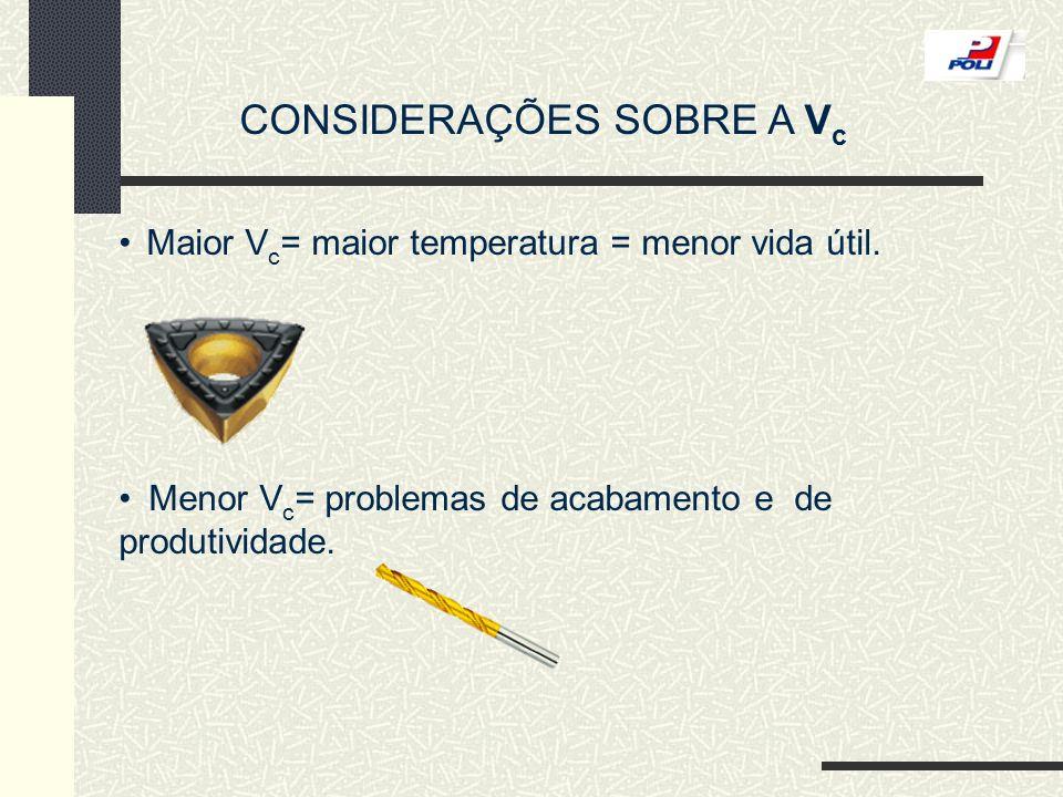 CONSIDERAÇÕES SOBRE A V c Maior V c = maior temperatura = menor vida útil. Menor V c = problemas de acabamento e de produtividade.