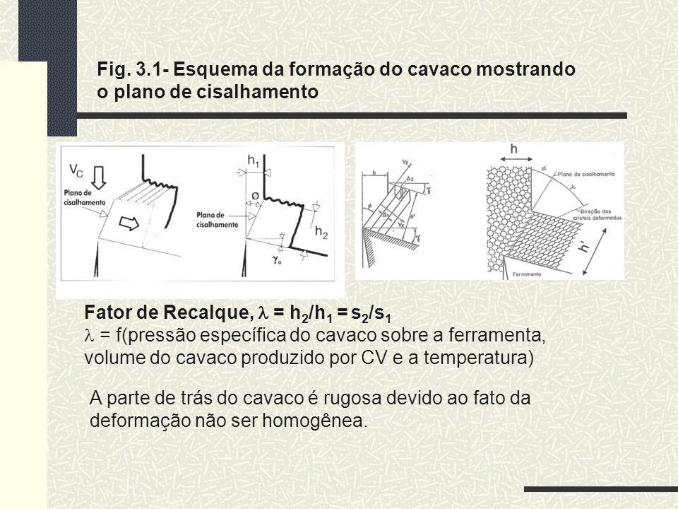 Fig. 3.1- Esquema da formação do cavaco mostrando o plano de cisalhamento A parte de trás do cavaco é rugosa devido ao fato da deformação não ser homo