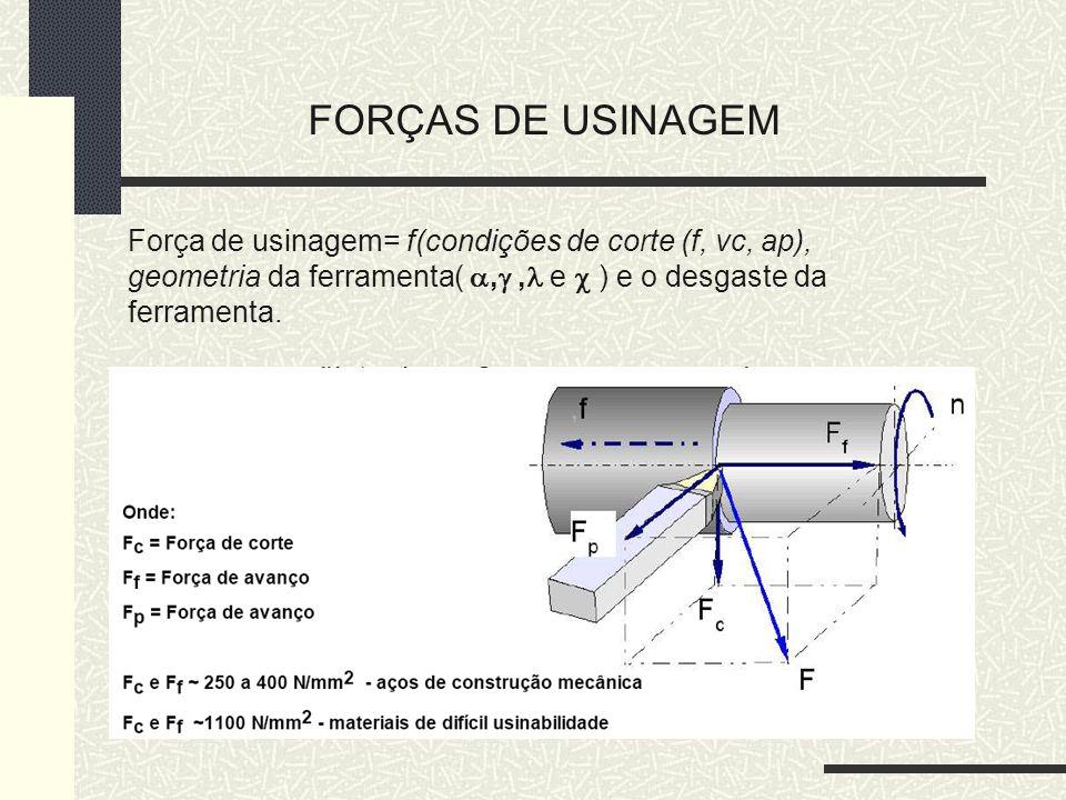 FORÇAS DE USINAGEM Força de usinagem= f(condições de corte (f, vc, ap), geometria da ferramenta(,, e ) e o desgaste da ferramenta.