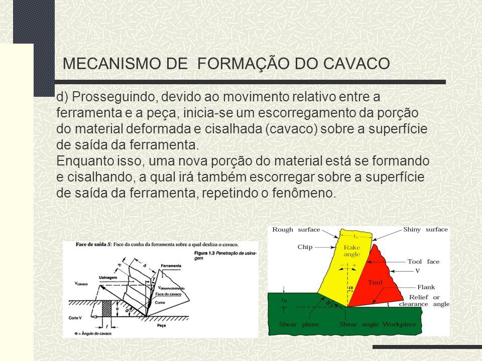 d) Prosseguindo, devido ao movimento relativo entre a ferramenta e a peça, inicia-se um escorregamento da porção do material deformada e cisalhada (ca