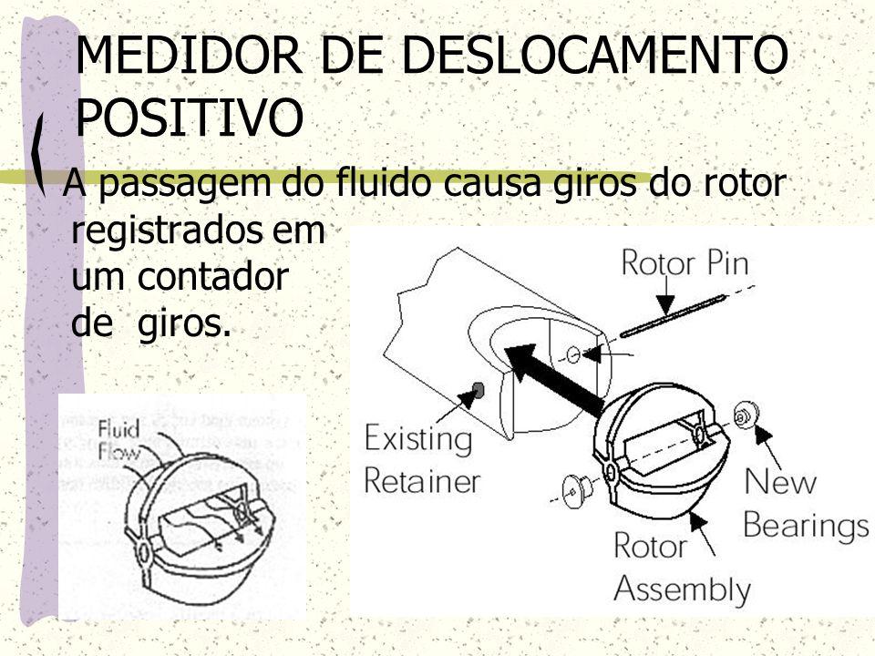 MEDIDOR DE DESLOCAMENTO POSITIVO A passagem do fluido causa giros do rotor registrados em um contador de giros.