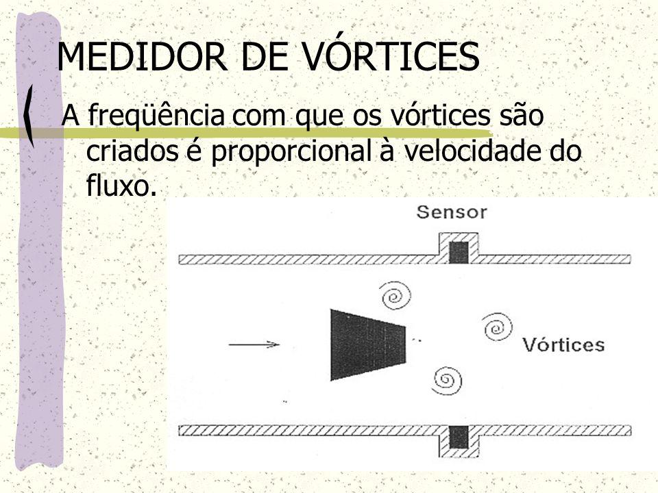 MEDIDOR DE VÓRTICES A freqüência com que os vórtices são criados é proporcional à velocidade do fluxo.