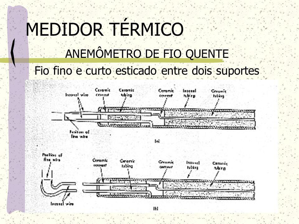 ANEMÔMETRO DE FIO QUENTE Fio fino e curto esticado entre dois suportes