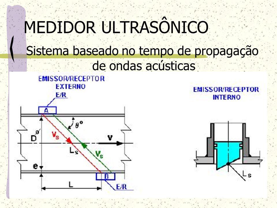 MEDIDOR ULTRASÔNICO Sistema baseado no tempo de propagação de ondas acústicas