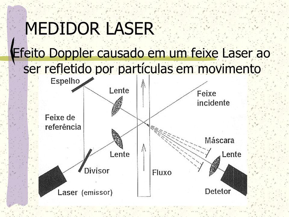 MEDIDOR LASER Efeito Doppler causado em um feixe Laser ao ser refletido por partículas em movimento