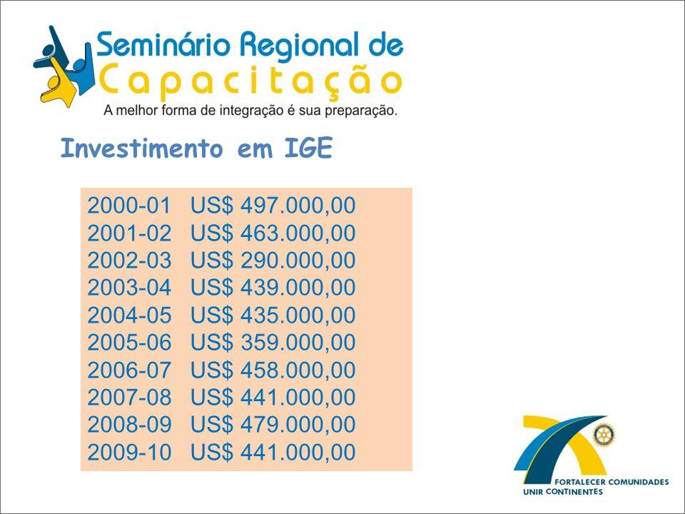 Investimento em IGE 2000-01 US$ 497.000,00 2001-02 US$ 463.000,00 2002-03 US$ 290.000,00 2003-04 US$ 439.000,00 2004-05 US$ 435.000,00 2005-06 US$ 359