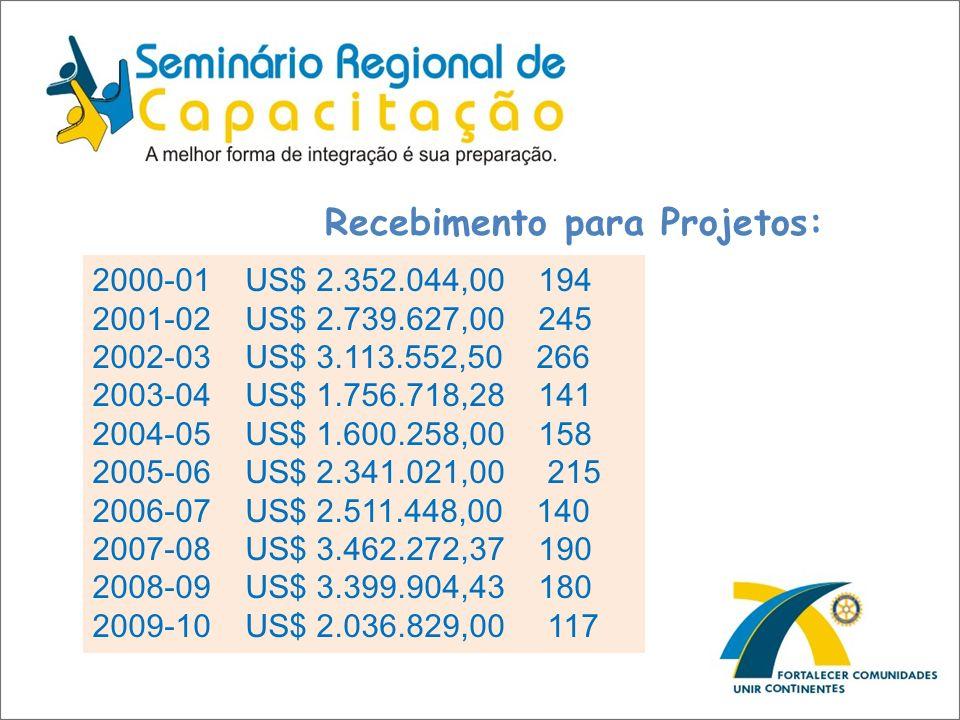 Recebimento para Projetos: 2000-01 US$ 2.352.044,00 194 2001-02 US$ 2.739.627,00 245 2002-03 US$ 3.113.552,50 266 2003-04 US$ 1.756.718,28 141 2004-05