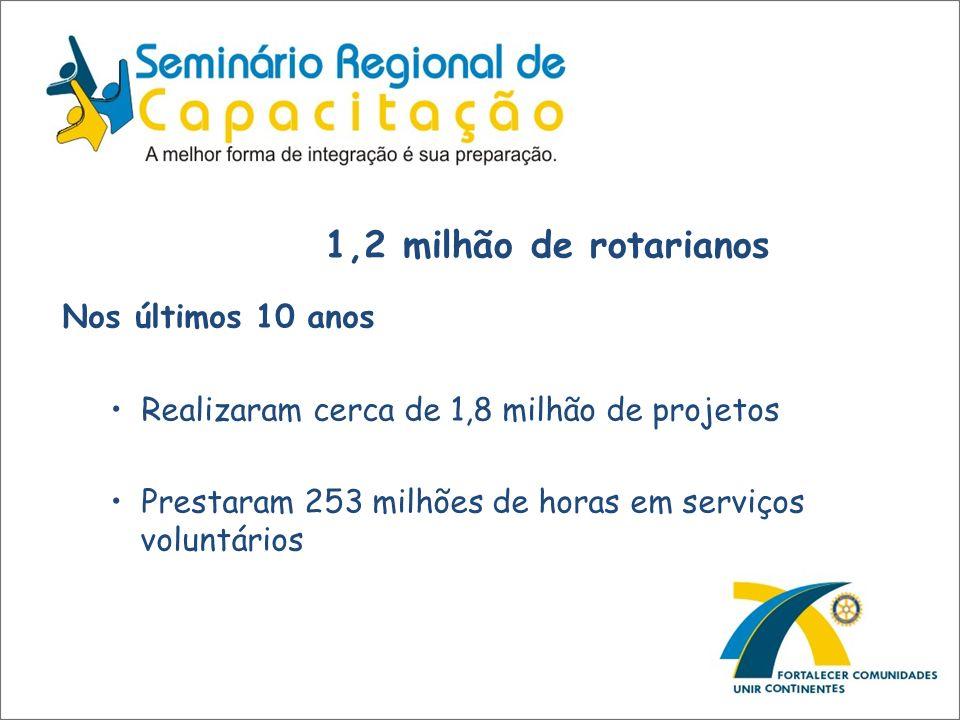 1,2 milhão de rotarianos Nos últimos 10 anos Realizaram cerca de 1,8 milhão de projetos Prestaram 253 milhões de horas em serviços voluntários