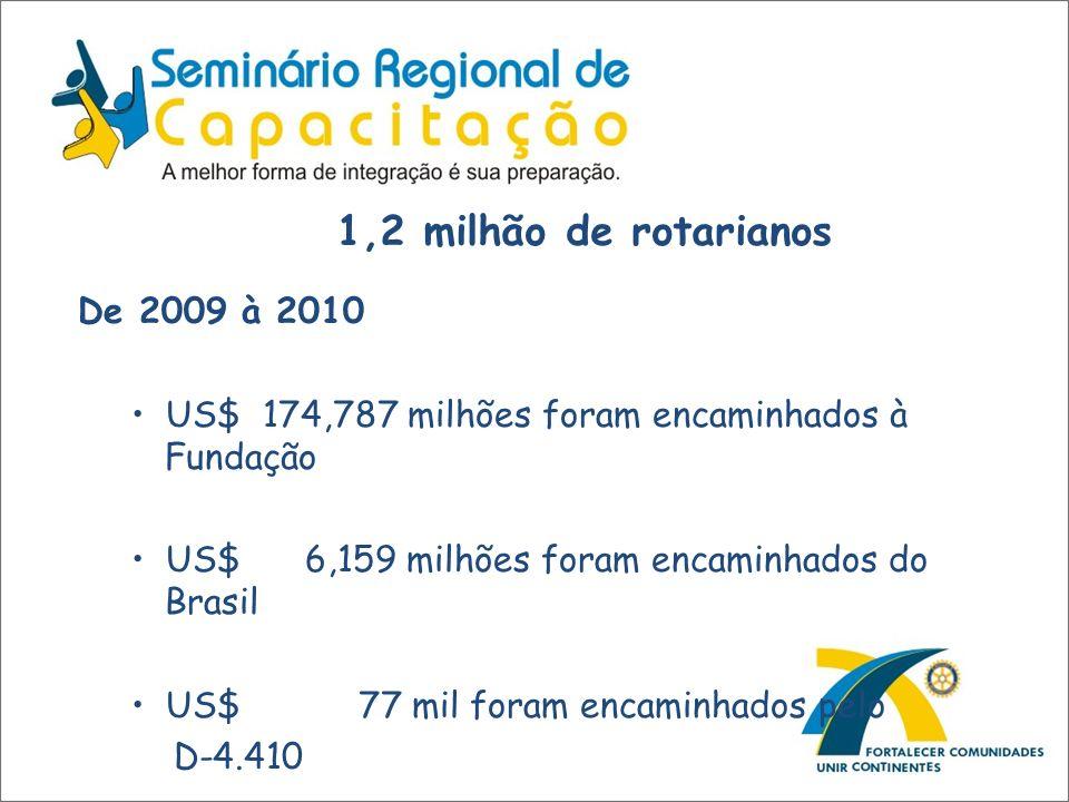 1,2 milhão de rotarianos De 2009 à 2010 US$ 174,787 milhões foram encaminhados à Fundação US$ 6,159 milhões foram encaminhados do Brasil US$ 77 mil fo