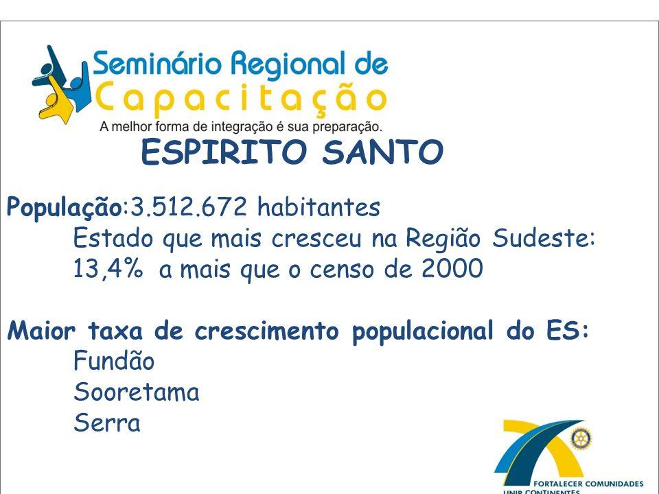 População:3.512.672 habitantes Estado que mais cresceu na Região Sudeste: 13,4% a mais que o censo de 2000 Maior taxa de crescimento populacional do E