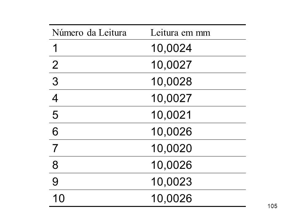 105 Número da LeituraLeitura em mm 110,0024 210,0027 310,0028 410,0027 510,0021 610,0026 710,0020 810,0026 910,0023 1010,0026