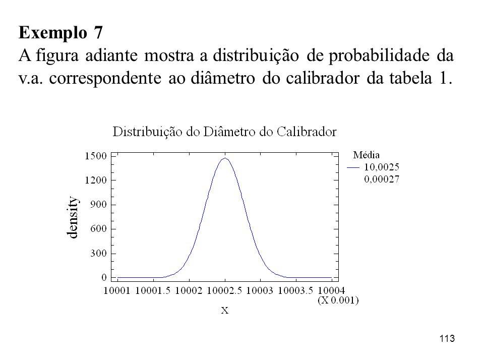 113 Exemplo 7 A figura adiante mostra a distribuição de probabilidade da v.a. correspondente ao diâmetro do calibrador da tabela 1.