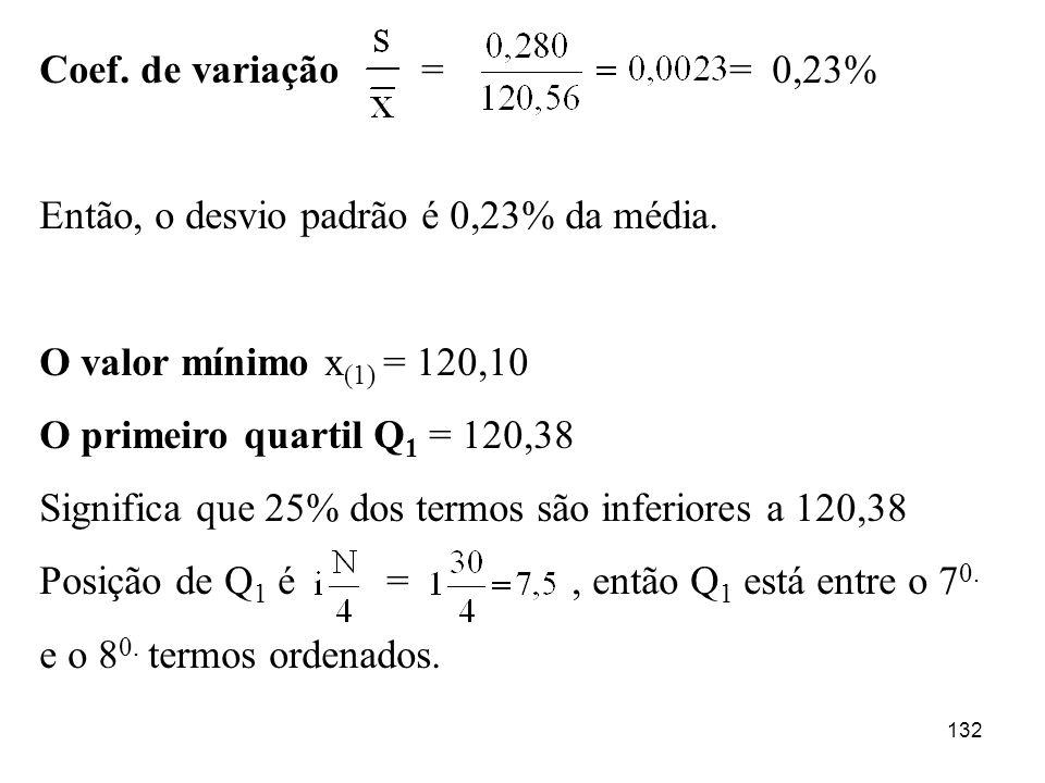 132 Coef. de variação = = 0,23% Então, o desvio padrão é 0,23% da média. O valor mínimo x (1) = 120,10 O primeiro quartil Q 1 = 120,38 Significa que 2