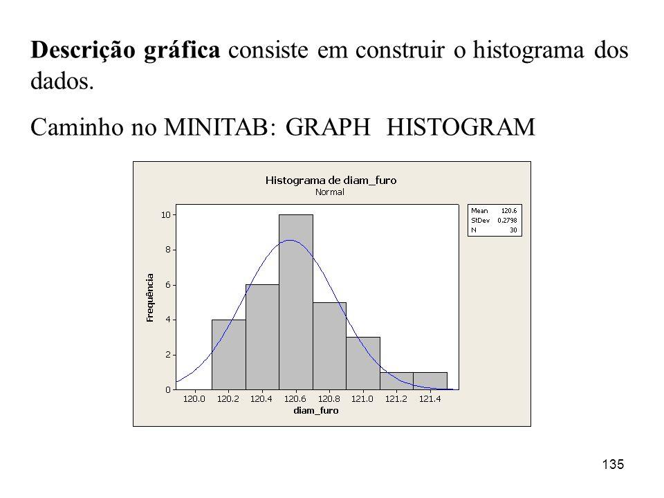 135 Descrição gráfica consiste em construir o histograma dos dados. Caminho no MINITAB: GRAPH HISTOGRAM