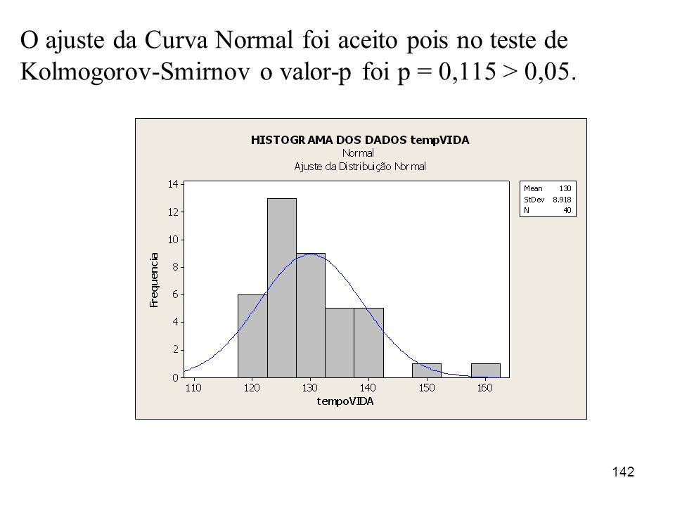 142 O ajuste da Curva Normal foi aceito pois no teste de Kolmogorov-Smirnov o valor-p foi p = 0,115 > 0,05.