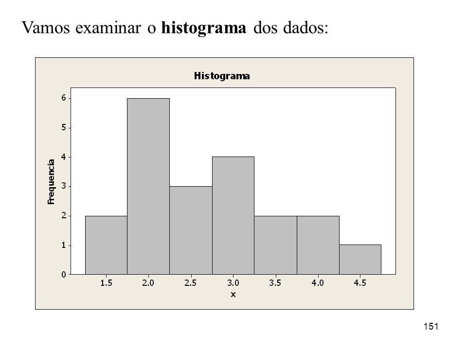 151 Vamos examinar o histograma dos dados: