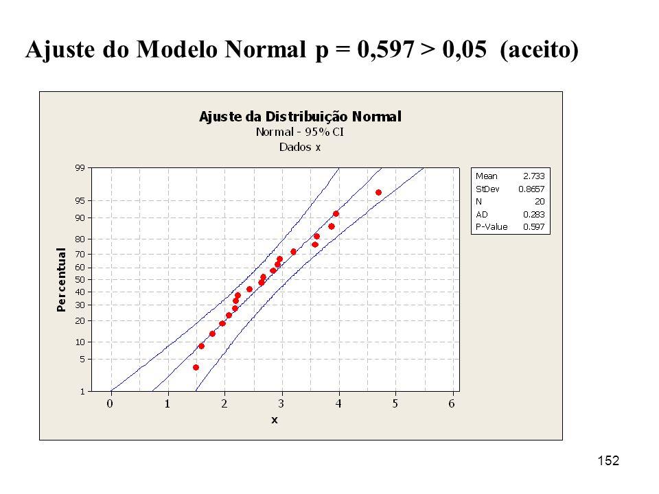 152 Ajuste do Modelo Normal p = 0,597 > 0,05 (aceito)