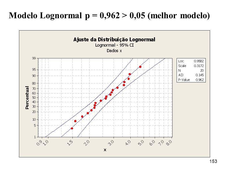 153 Modelo Lognormal p = 0,962 > 0,05 (melhor modelo)