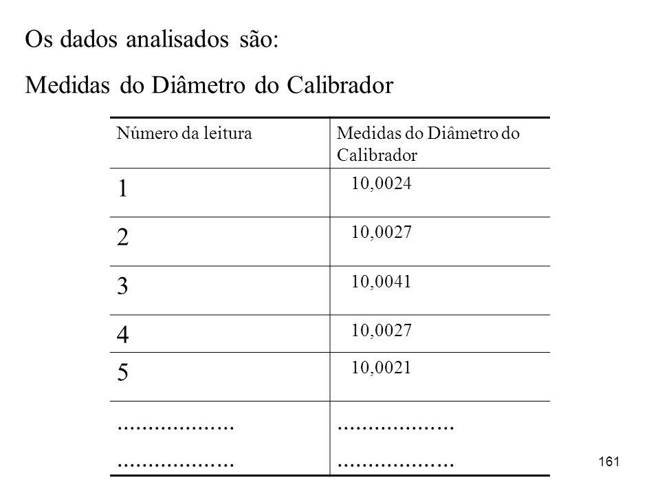 161 Os dados analisados são: Medidas do Diâmetro do Calibrador Número da leituraMedidas do Diâmetro do Calibrador 1 10,0024 2 10,0027 3 10,0041 4 10,0