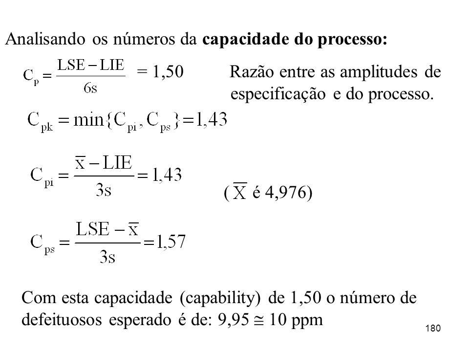 180 Analisando os números da capacidade do processo: = 1,50 Razão entre as amplitudes de especificação e do processo. ( é 4,976) Com esta capacidade (