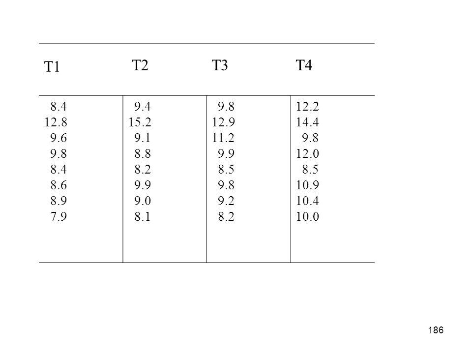 186 T1 T2T3T4 8.4 12.8 9.6 9.8 8.4 8.6 8.9 7.9 9.4 15.2 9.1 8.8 8.2 9.9 9.0 8.1 9.8 12.9 11.2 9.9 8.5 9.8 9.2 8.2 12.2 14.4 9.8 12.0 8.5 10.9 10.4 10.