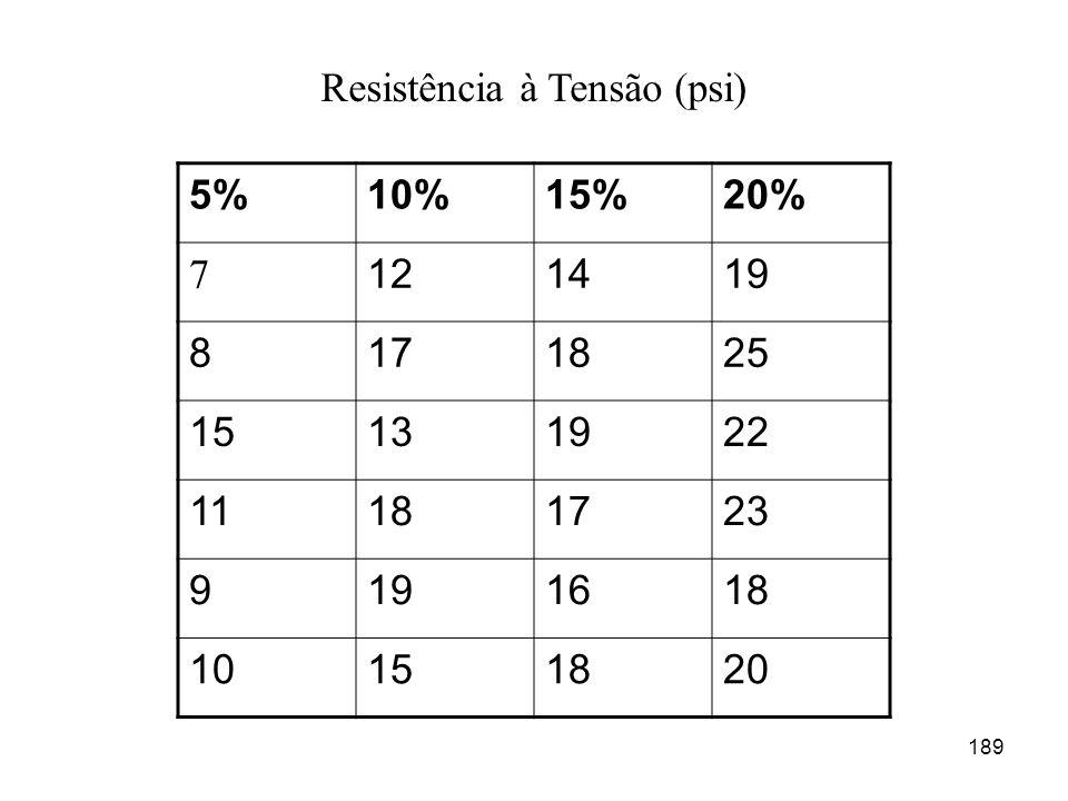 189 5%10%15%20% 7 121419 8171825 15131922 11181723 9191618 10151820 Resistência à Tensão (psi)