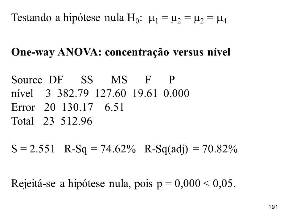 191 Testando a hipótese nula H 0 : 1 = 2 = 2 = 4 One-way ANOVA: concentração versus nível Source DF SS MS F P nível 3 382.79 127.60 19.61 0.000 Error