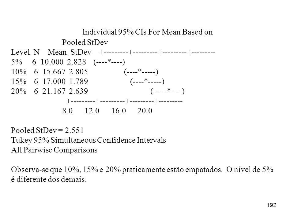 192 Individual 95% CIs For Mean Based on Pooled StDev Level N Mean StDev +---------+---------+---------+--------- 5% 6 10.000 2.828 (----*----) 10% 6