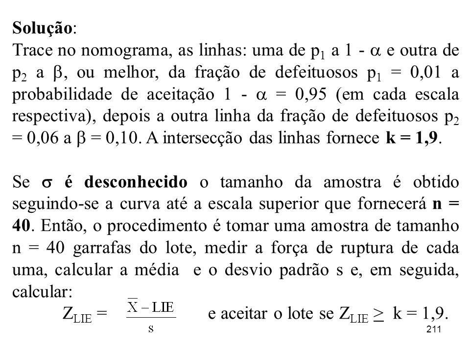 211 Solução: Trace no nomograma, as linhas: uma de p 1 a 1 - e outra de p 2 a, ou melhor, da fração de defeituosos p 1 = 0,01 a probabilidade de aceit